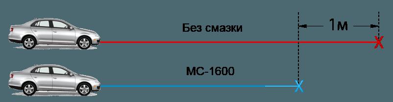Смазка для направляющих суппортов мс 1600 цена